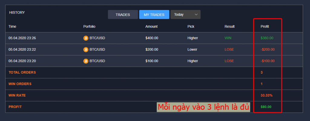 Trade tay each day - 5% is enough